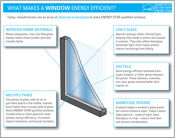 Low e glass window repairs dublin for Low energy windows